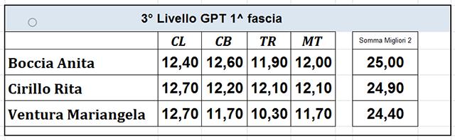 Campionati Provinciali | 3-LIV-GPT-1a Fascia