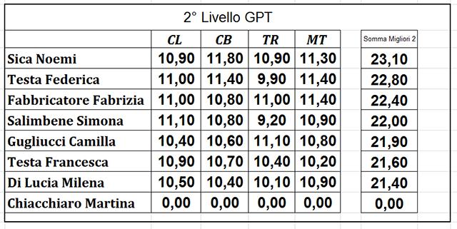 Campionati Provinciali 2014 | 2-LIV. GPT