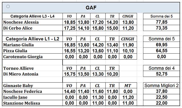 Campionati Provinciali 2014 | GAM