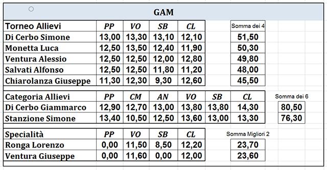Campionati Provinciali | GAM